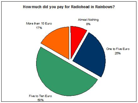 RadioheadPiechart